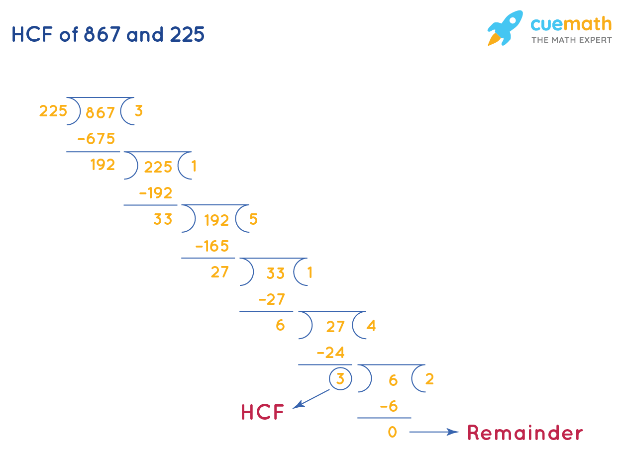 HCF of 867 and 225