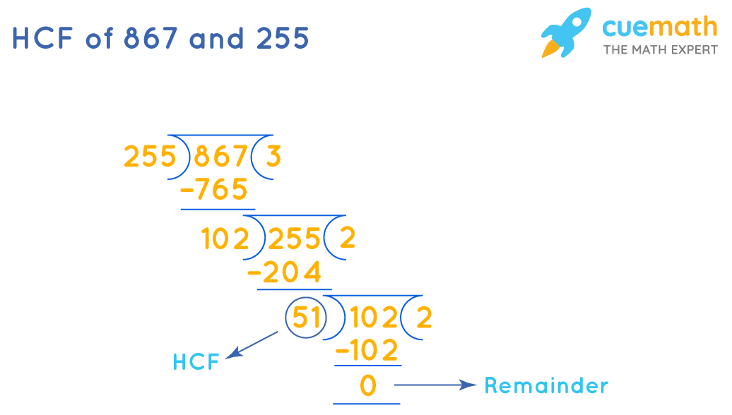 HCF of 867 and 255