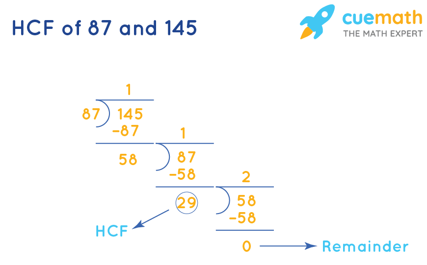 HCF of 87and 145by Long Division