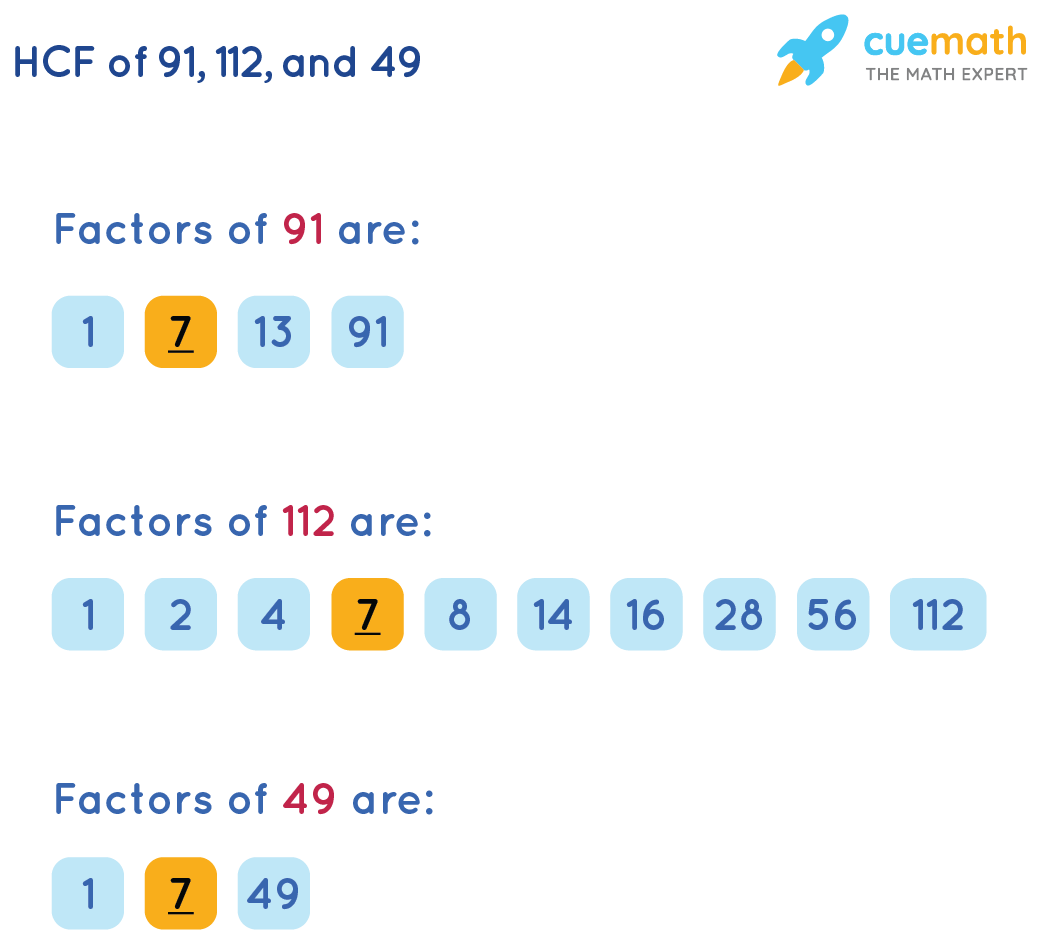 HCF of 91, 112,and 49by Listing the Factors