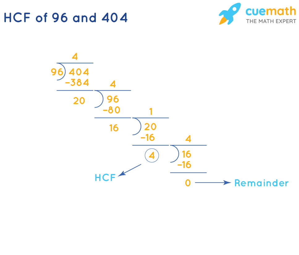 HCF of 96 and 404 by Long Division