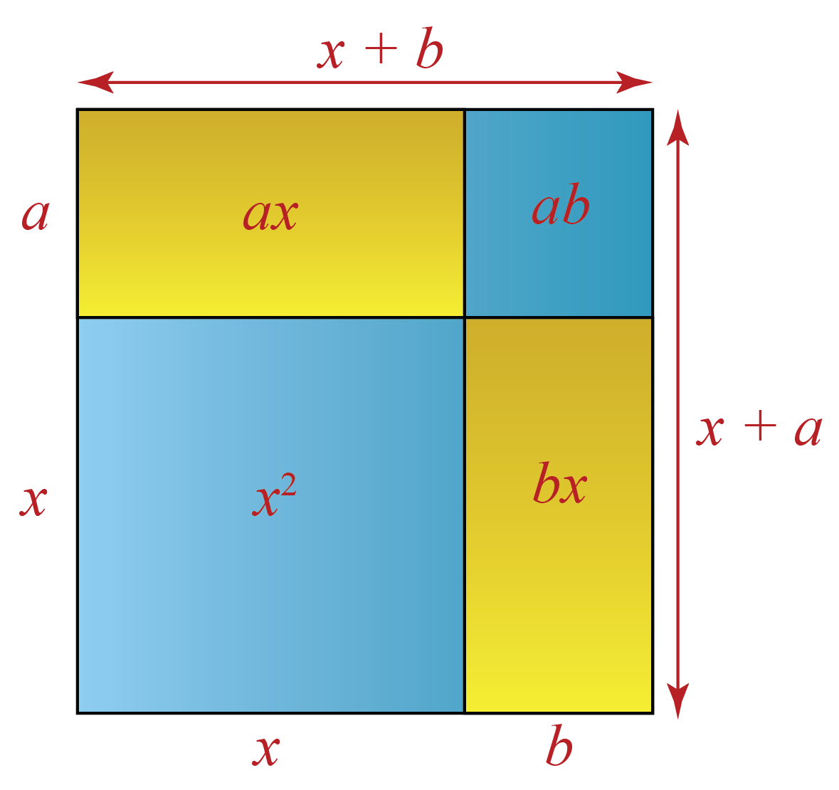 The algebraic identities formula of x+a into x+b is explained using a rectangle.