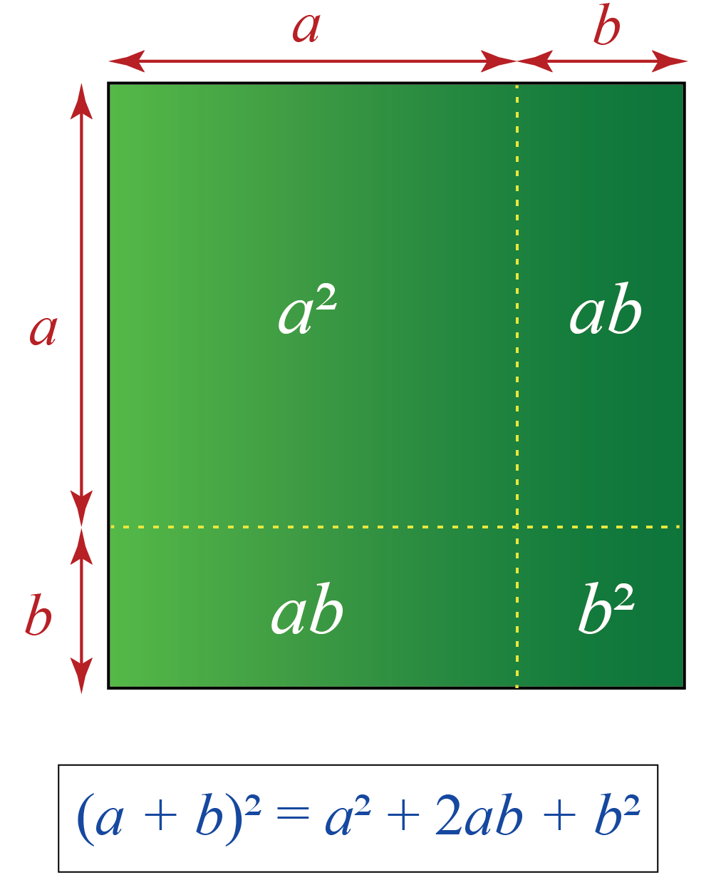 The algebraic identity proof for a+b whole square is shown using a square.