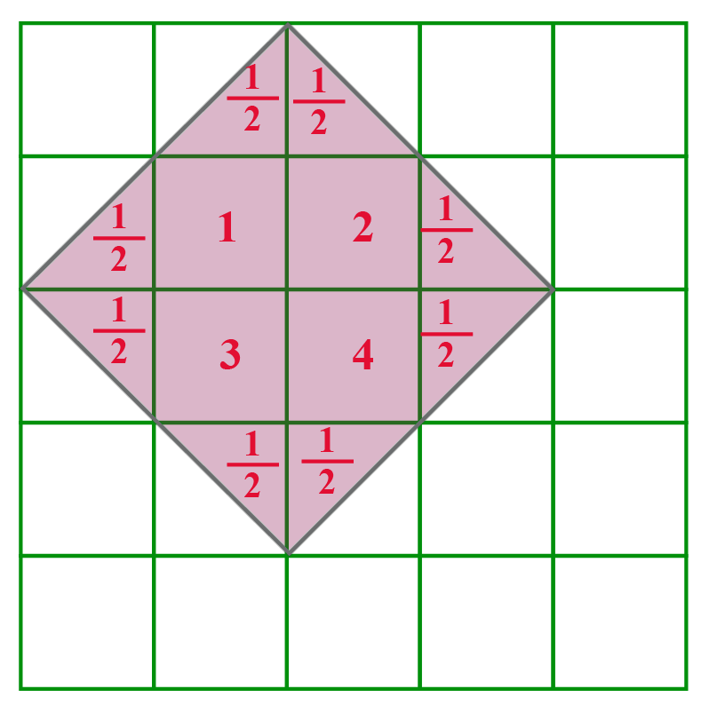 area of a shape in the grid. Some unit squares are completely shaded and some are shaded half.