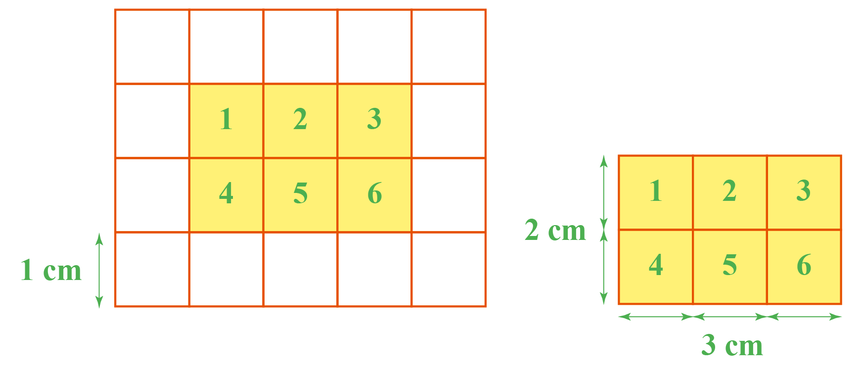 A rectangle shown in a grid. It occupies 6 units. The length is 2 units and breadth is 3 units.