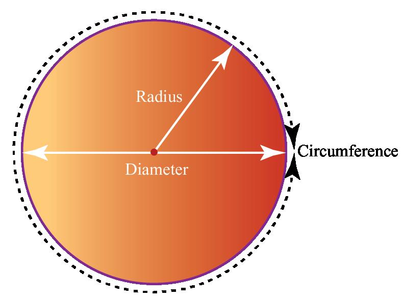 A circle with radius, diameter and circumfrence