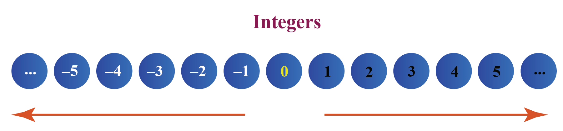 integers even and odd integers