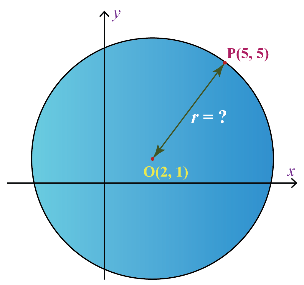 a circle in Cartesian coordinate