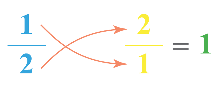 Reciprocal of 1 by 2 is 2 by 1