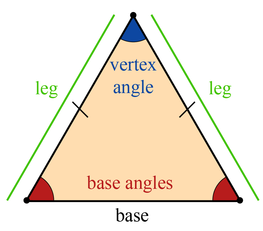 Isosceles triangle with its elements - base, legs, vertex angle and base angles.