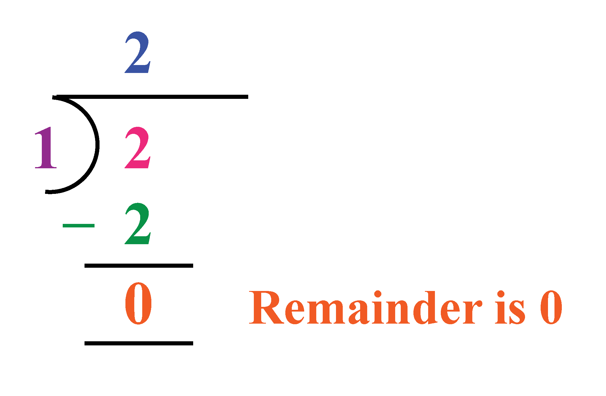 Example to show that in division when the remainder is 0, the rational number is terminating.