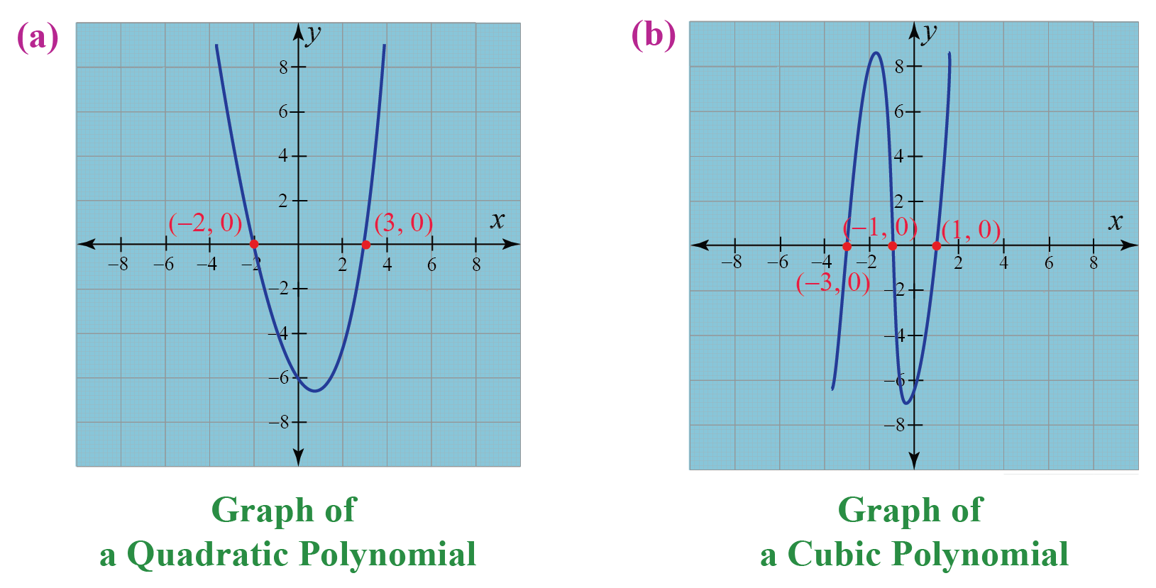 x intercept of a polynomial is given, find the sum of the roots of the cubic equation. Alsofind the product of the roots of thepolynomial represented in the graphs.