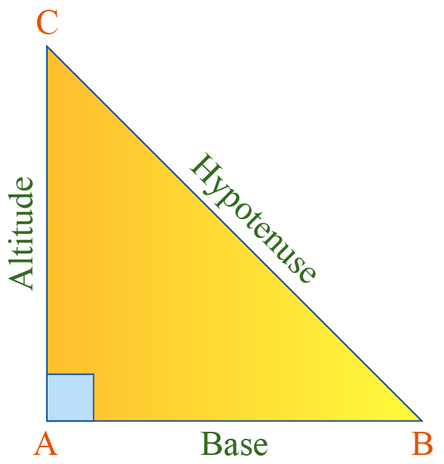 A right triangle with base, altitude and hypotenuse