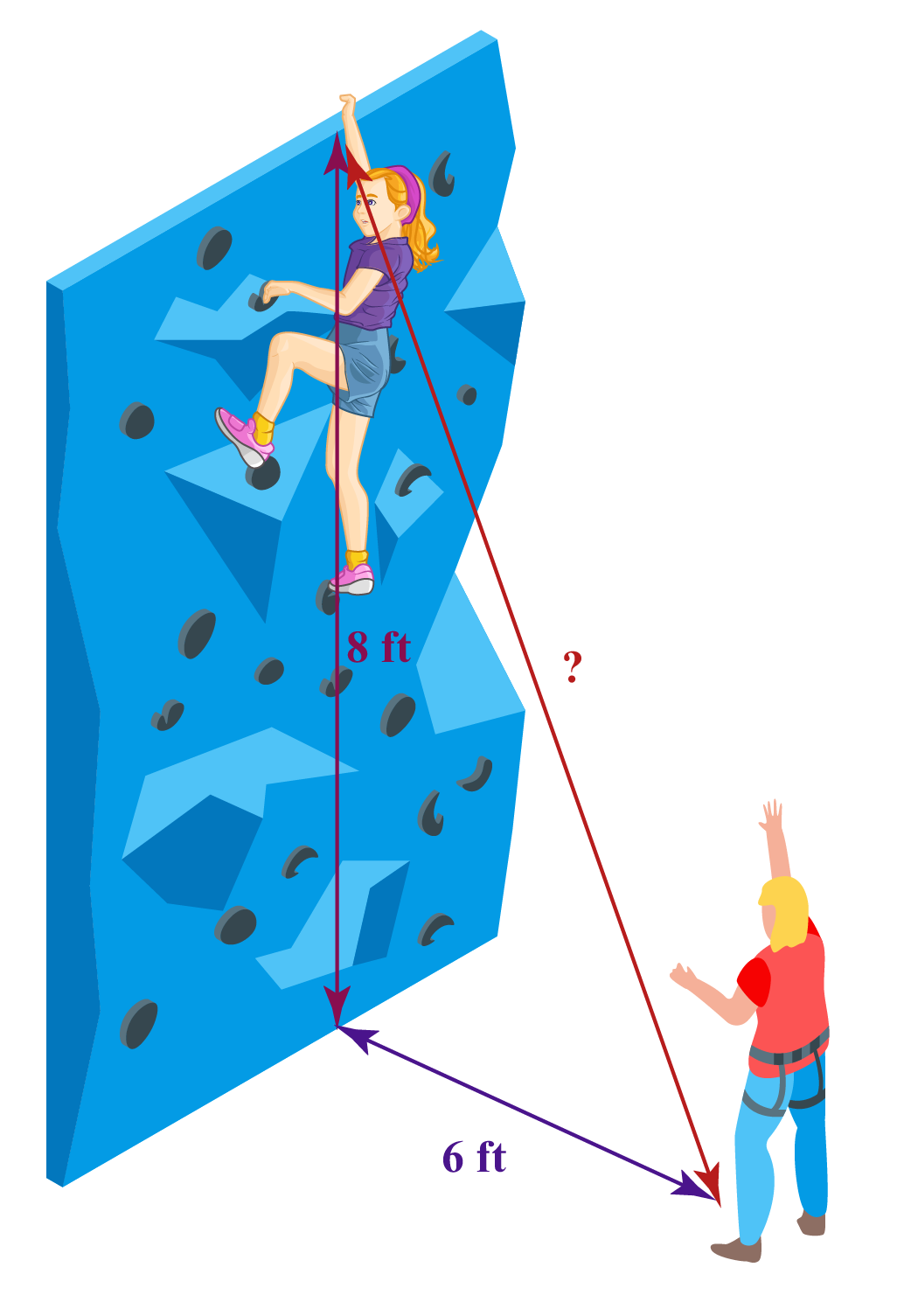 A vertical rock climbed by Ria is 8 feet high and Tim is 6 feet away from the base. This forms a right triangle.