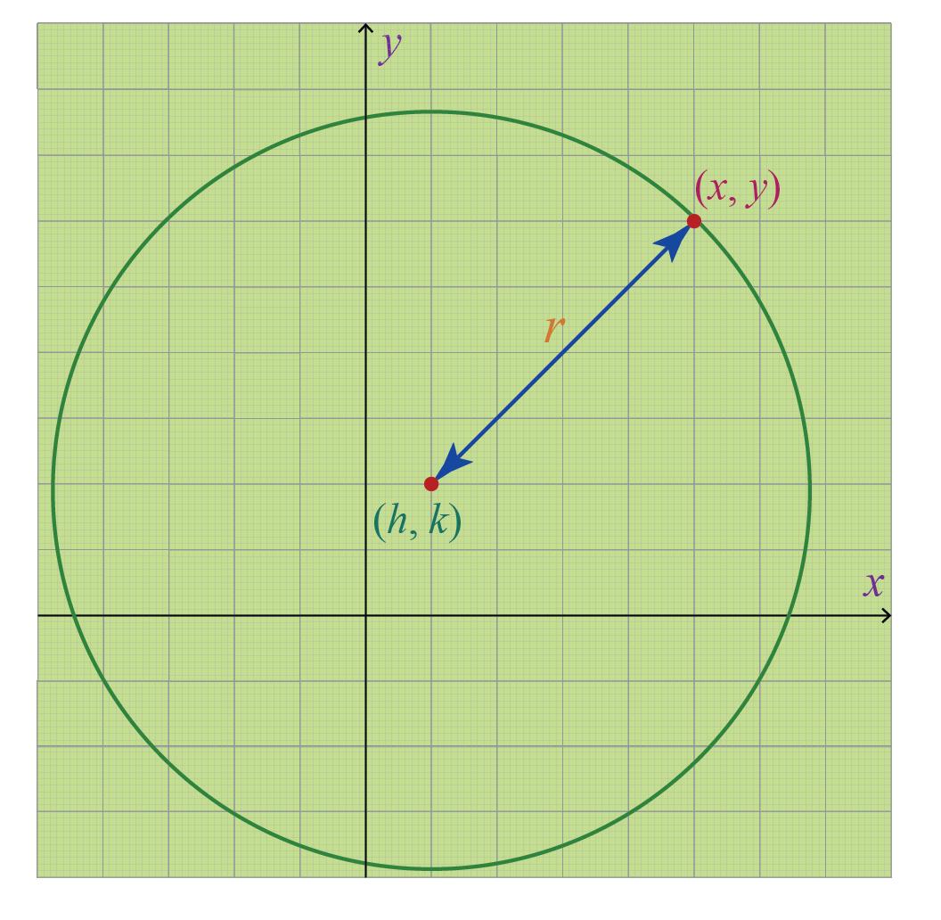 Euation of a circle in the cartesean coordinate plane