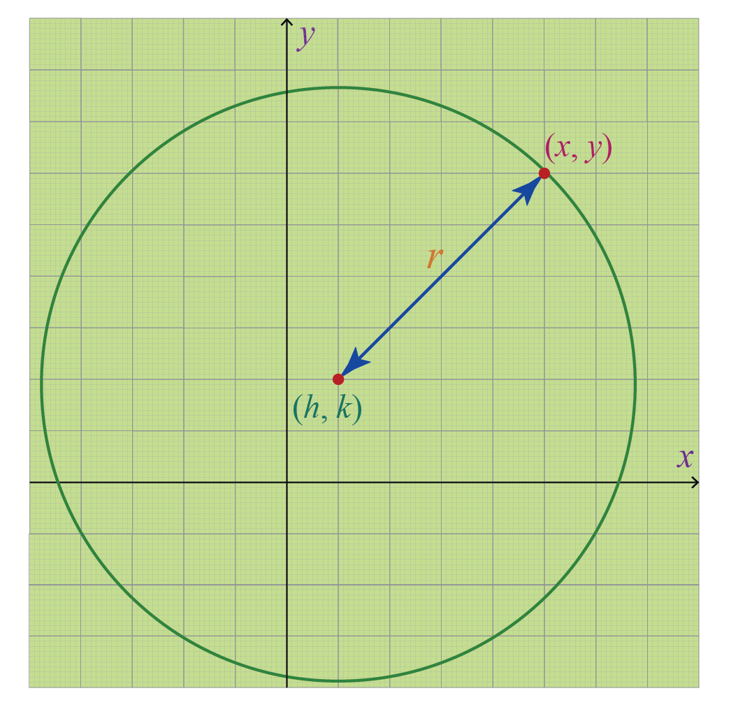 Equation of a circle shown on a cartesian plan with coordinates