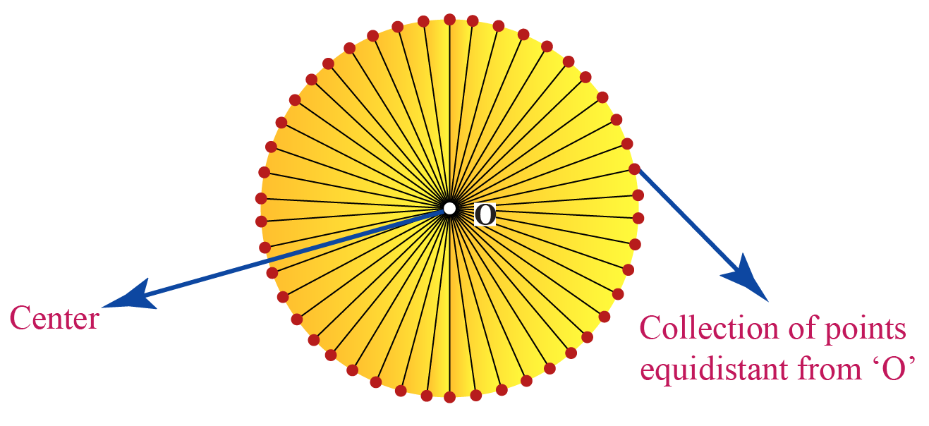 Circle is a collection of points equidistant from center