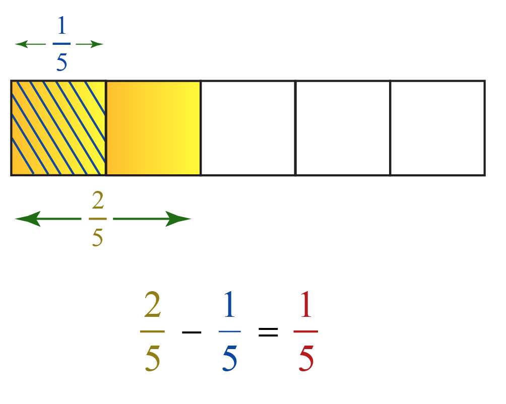 Subtracting fraction with area models