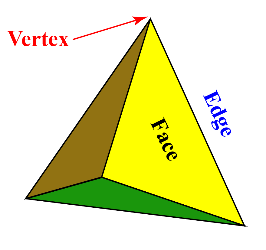 Tetrahedron properties : It consists of 4 faces, 4 corners and 6 edges