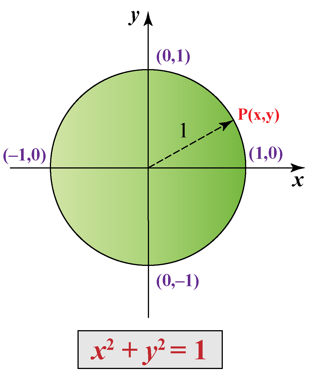 Unit circle math - the centre lies at (0,0) and the radius is 1 unit.