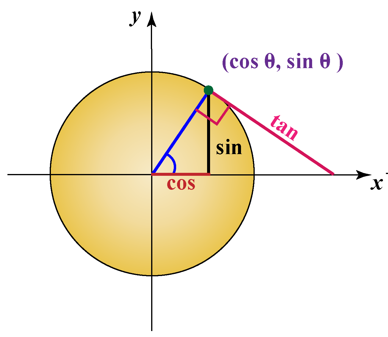Unit circle trigonometry - the centre lies at (0,0) and the radius is 1 unit. We will apply the Pythagoras theorem to get the values of sin and cos.