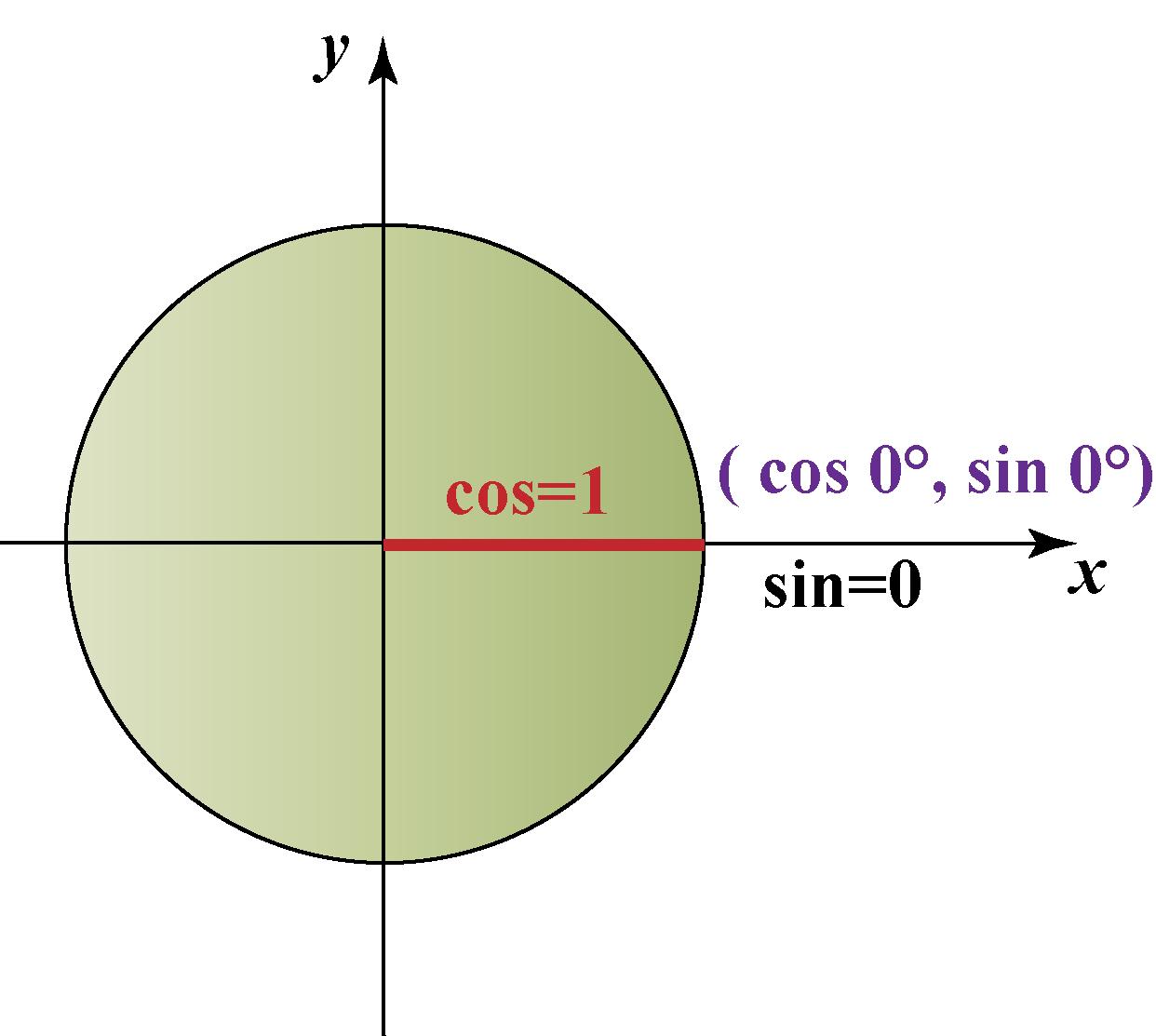 Sin 0 in unit circle