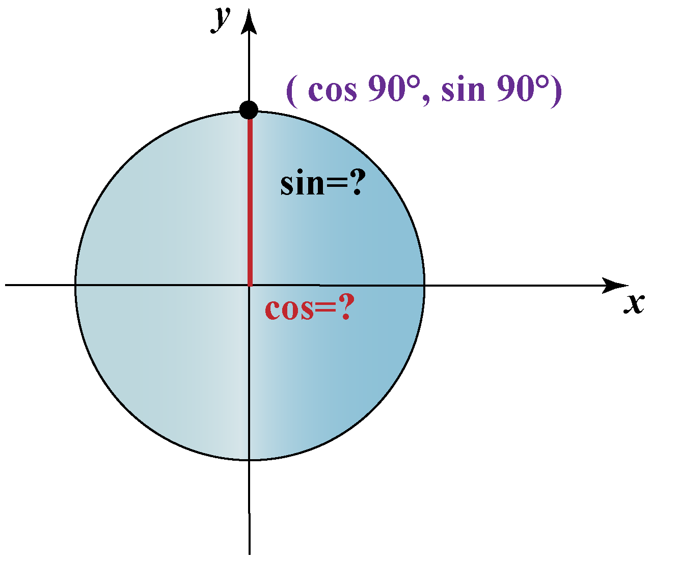 cos 90 and sin 90 value from the unit circle graph