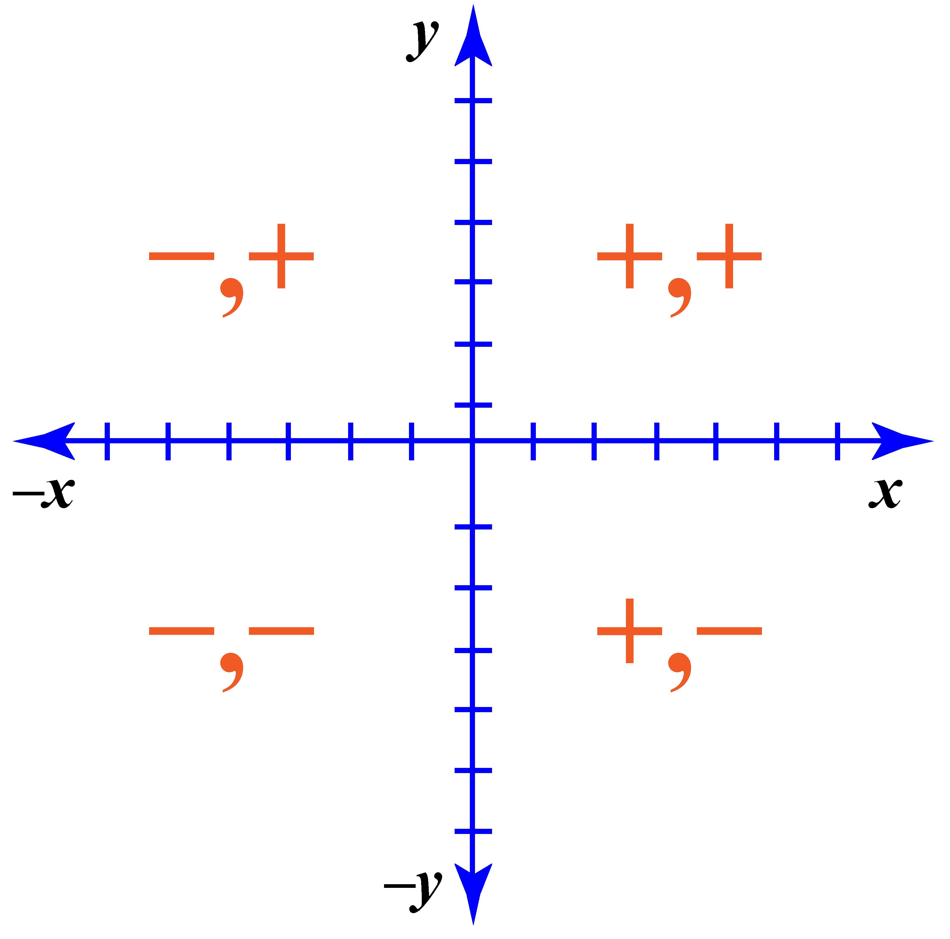 Cartisian coordinates in the four quadrants