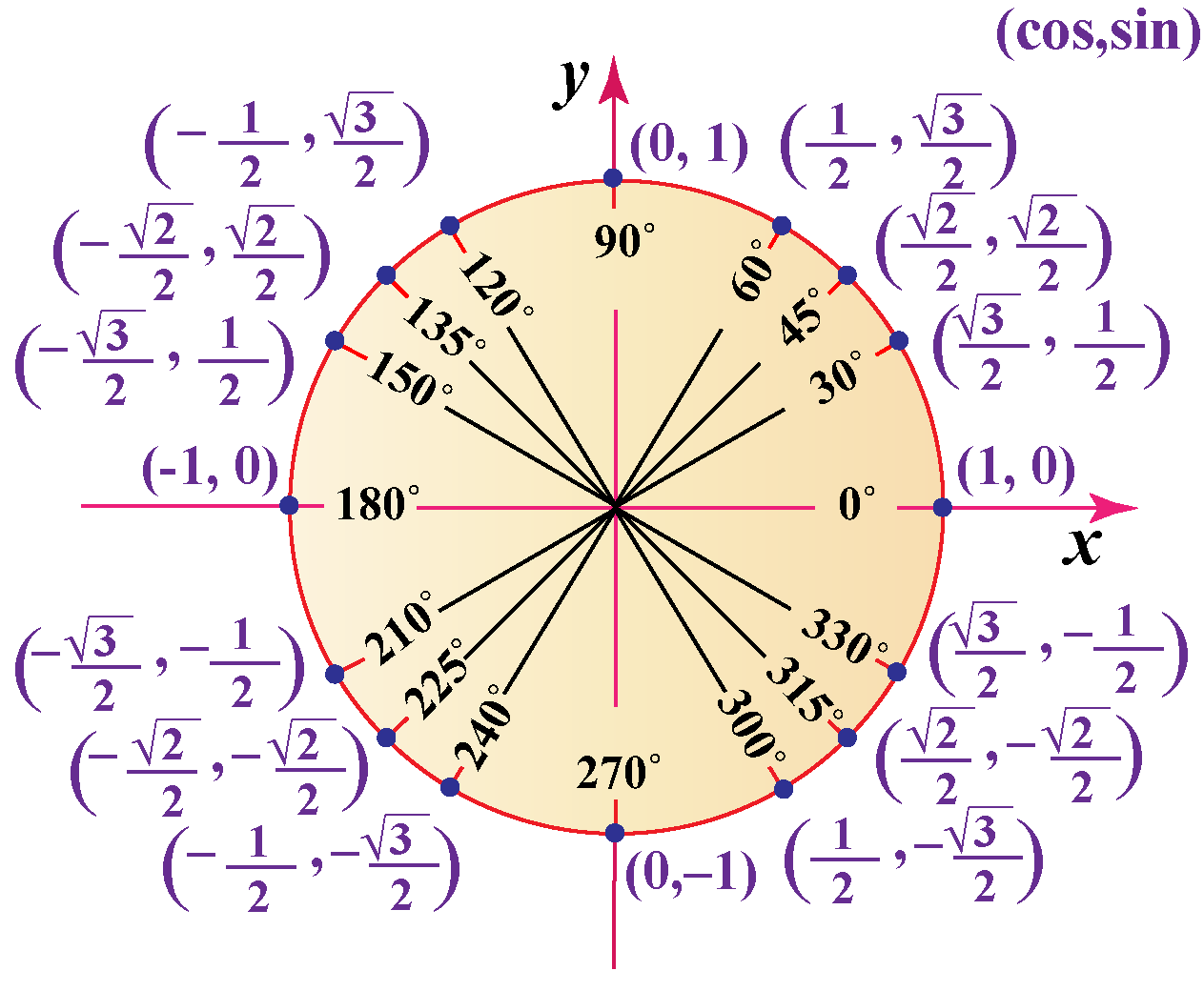 Unit circle trignometry angles and radians
