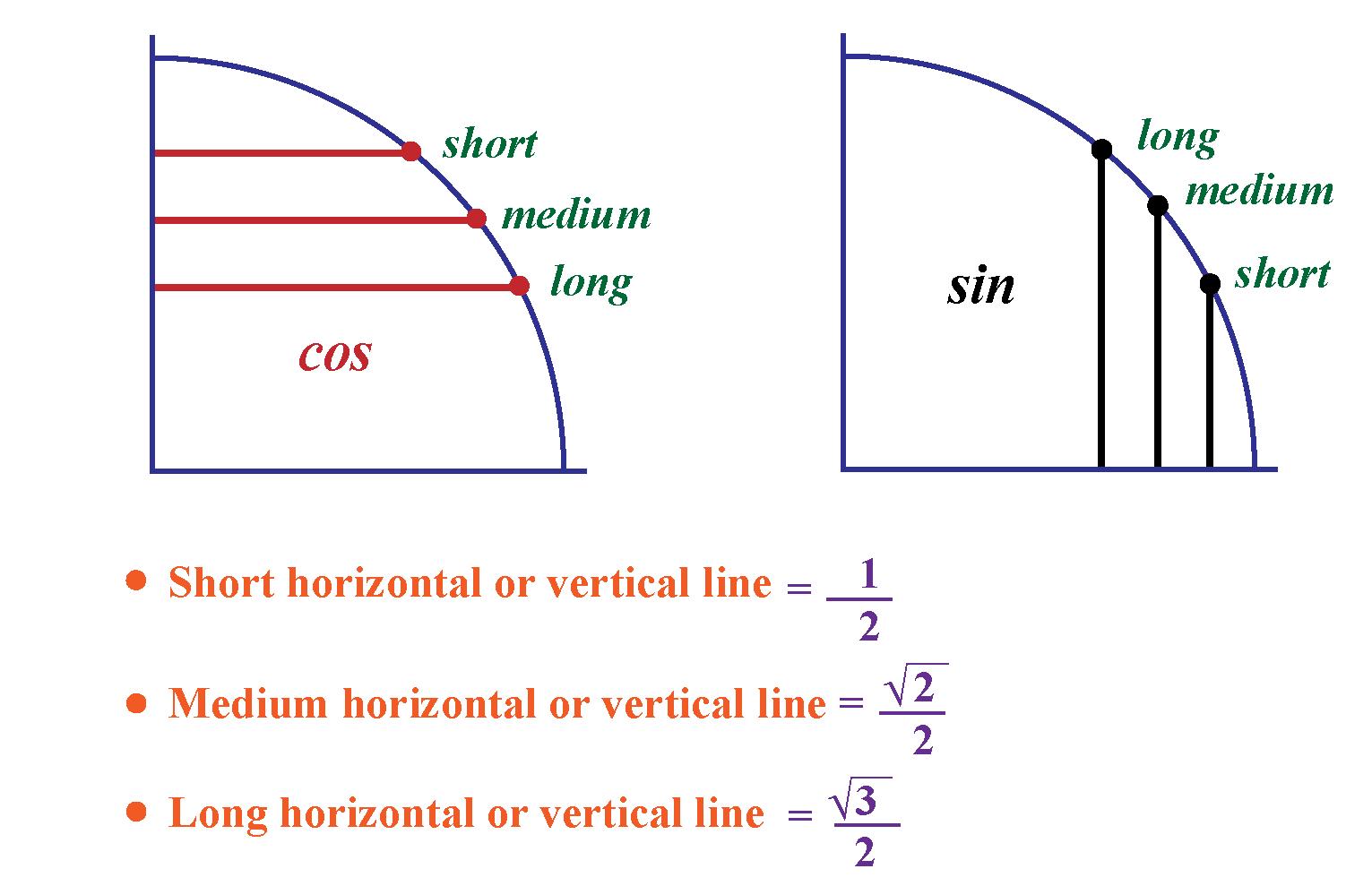 Unit circle - tips and tricks to remember the trigonometric values