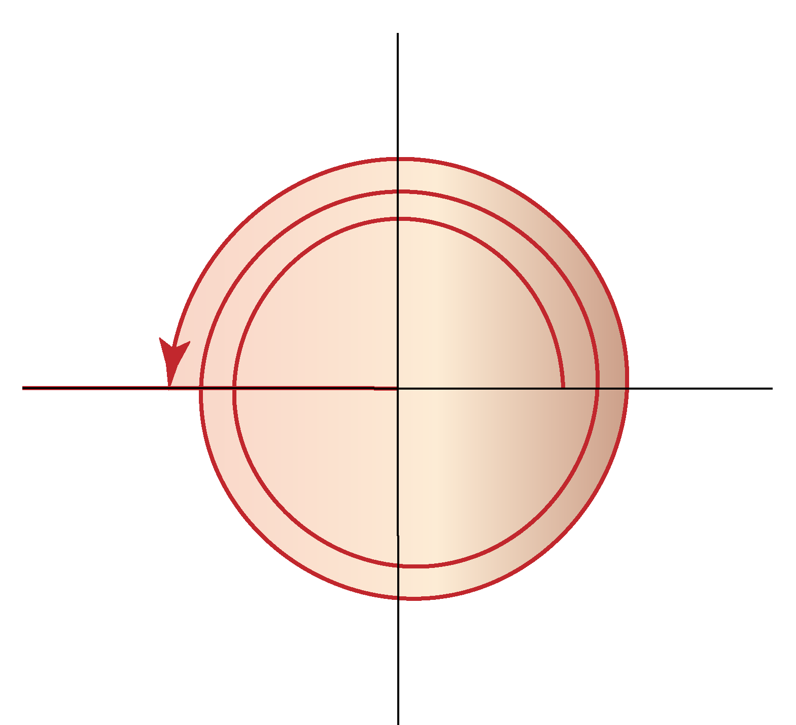 sin 900 in unit circle
