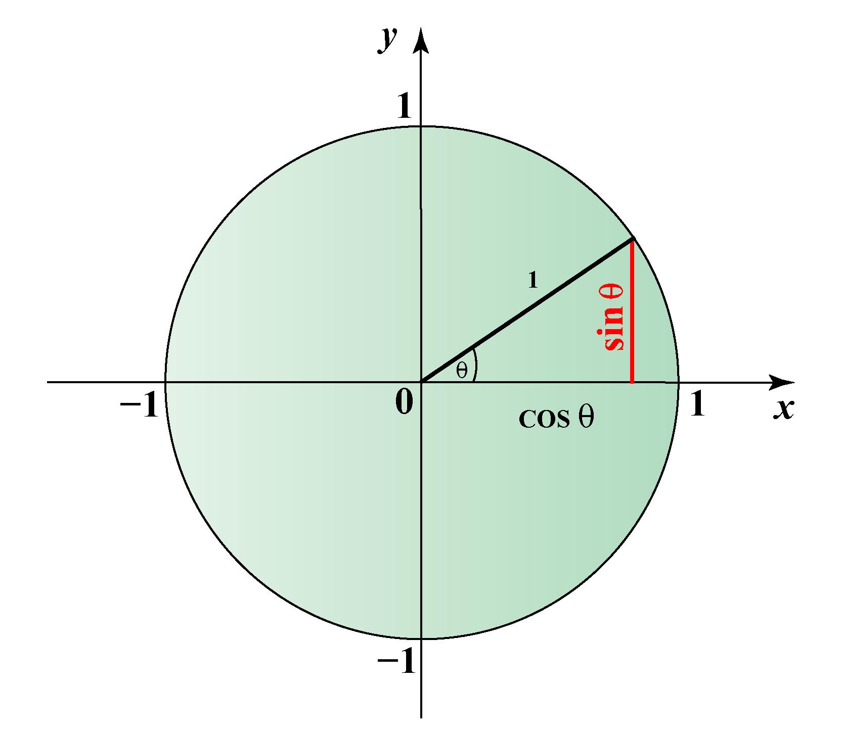Unit circle trignometry
