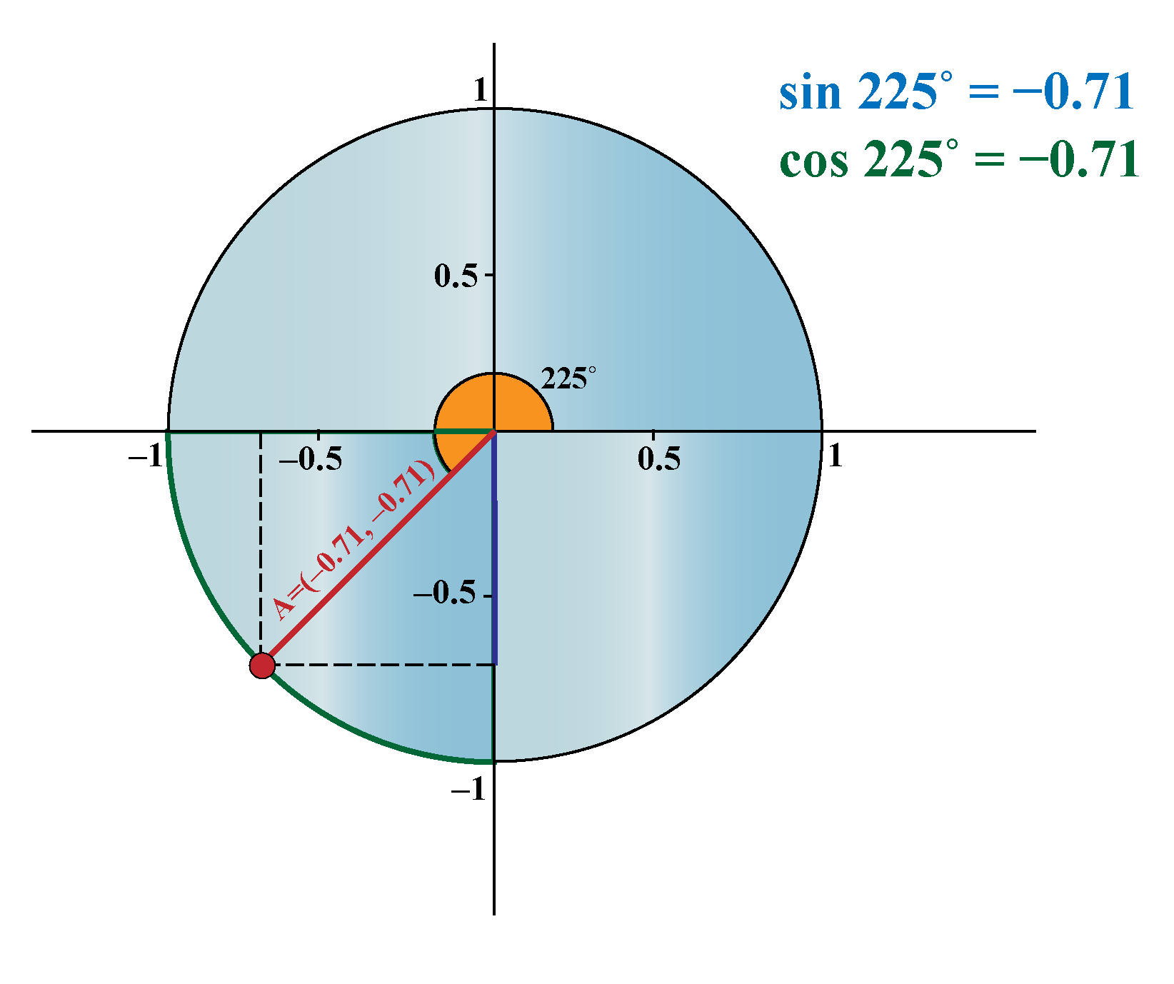 Unit circle sin and cosine 225 degree from the unit circle chart