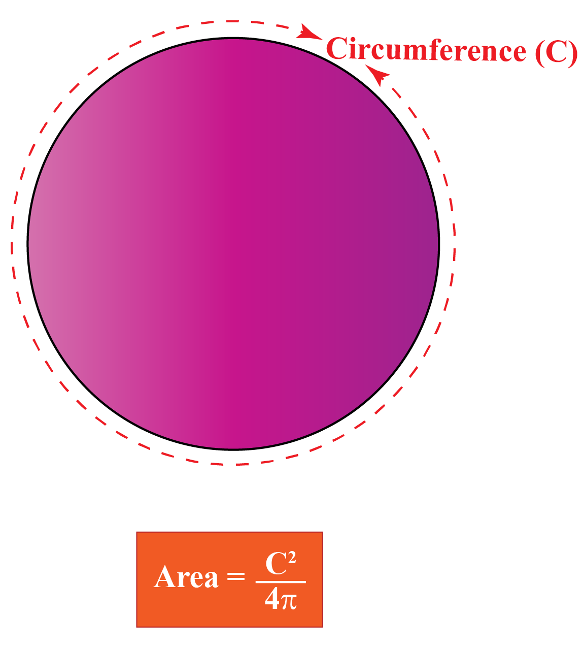 area of circle circumference