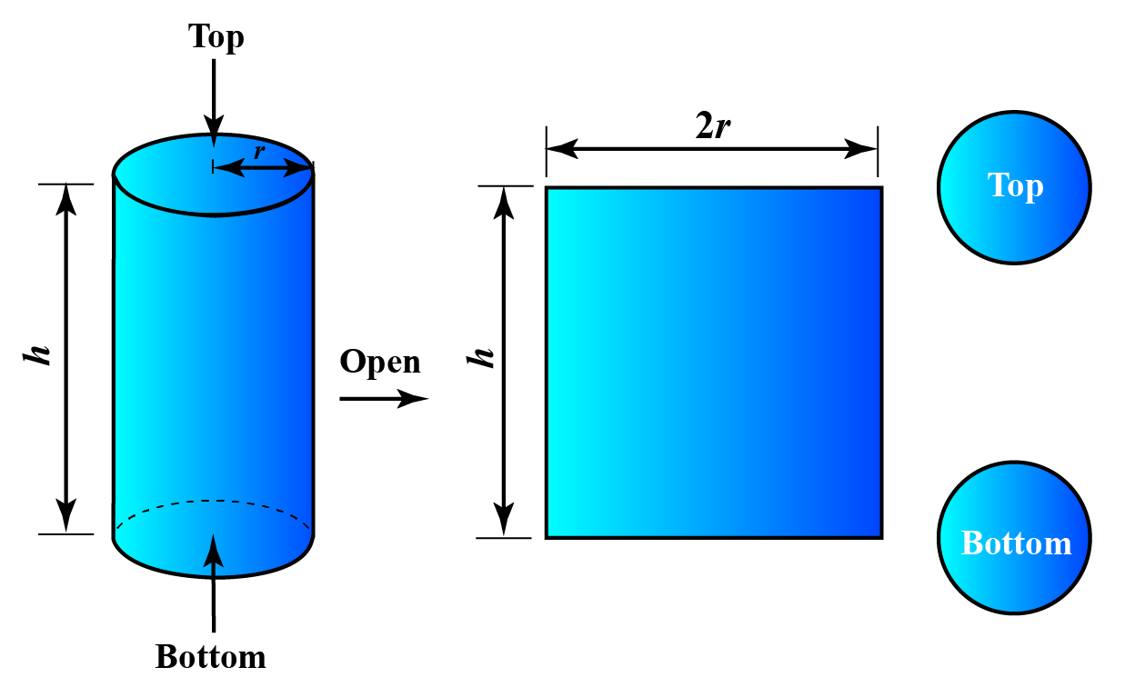 Top, bottom and height of cylinder