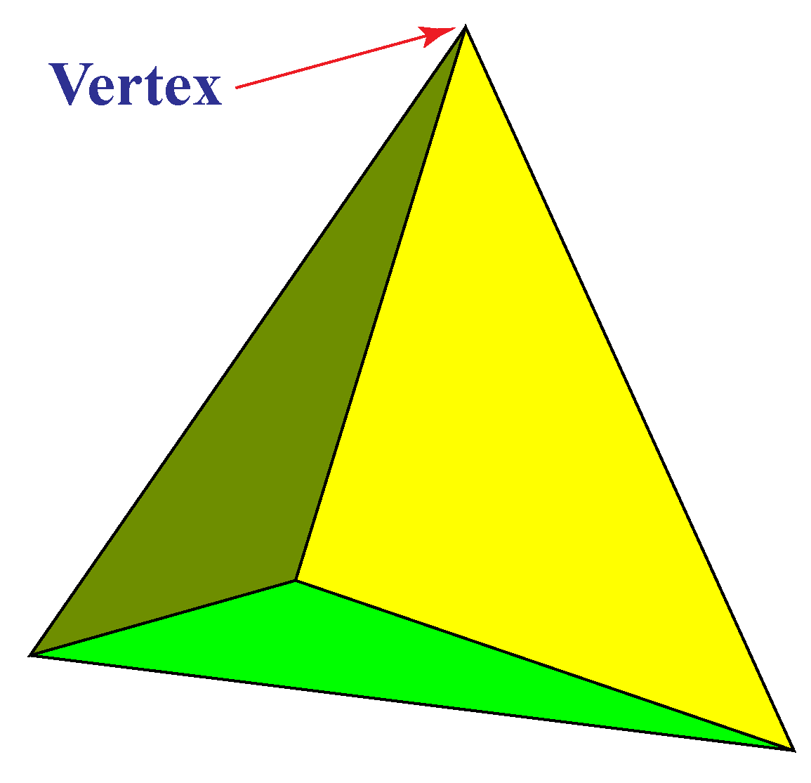 Tetrahedron properties: It consists of 4 faces, 4 corners, and 6 edges.
