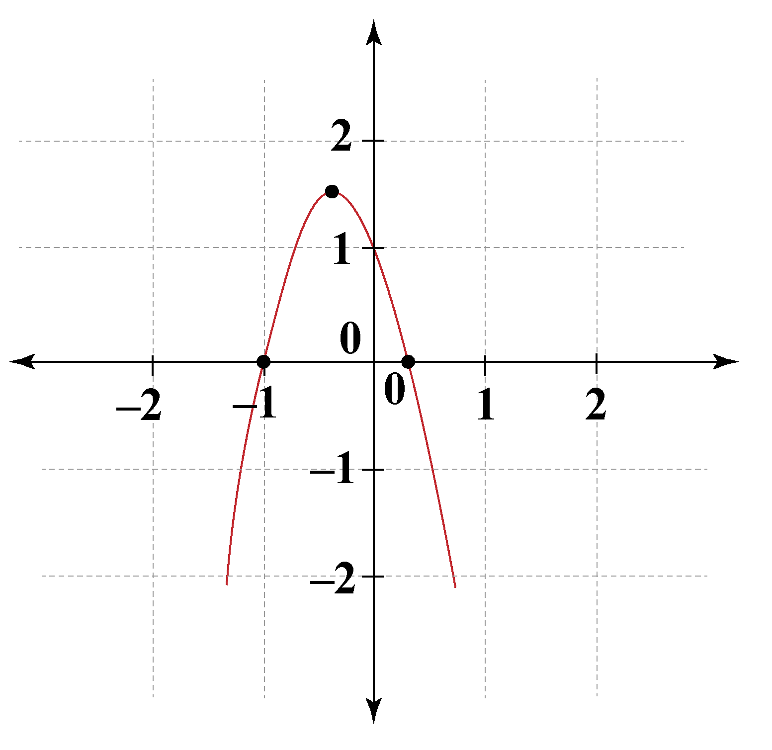 Graphing quadratic function example 1
