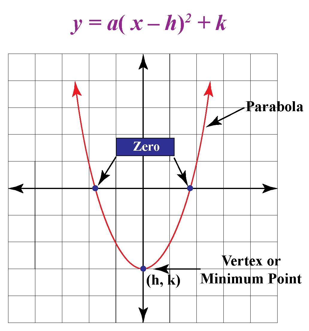 vertex definition in parabola