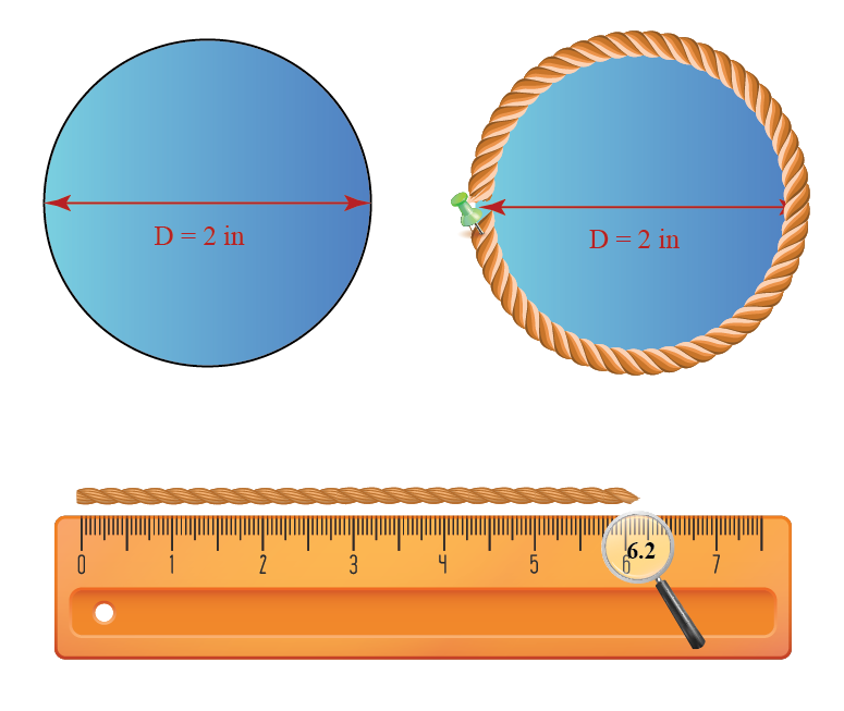 Circumference measure of a circle of diameter 2 cm