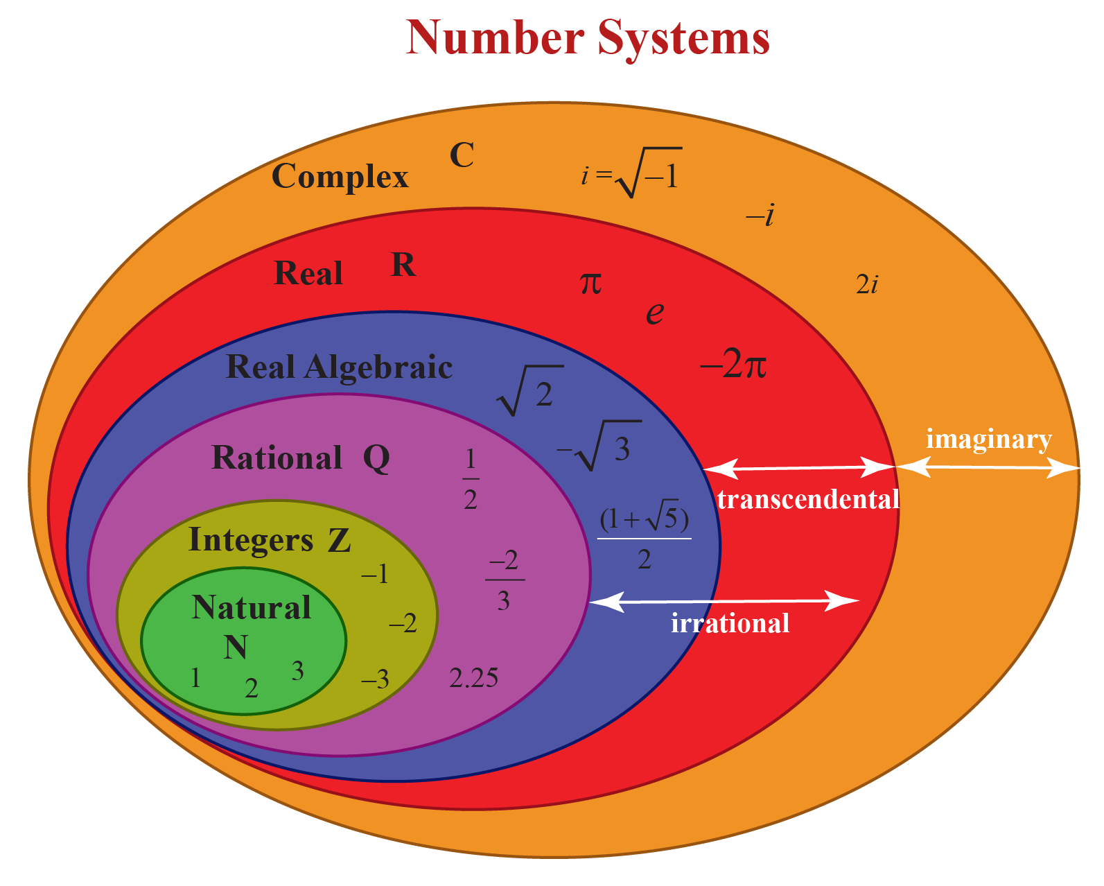The Number system Venn diagram shows how integers, rational numbers, irrational numbers, and so on form part of the universal set.