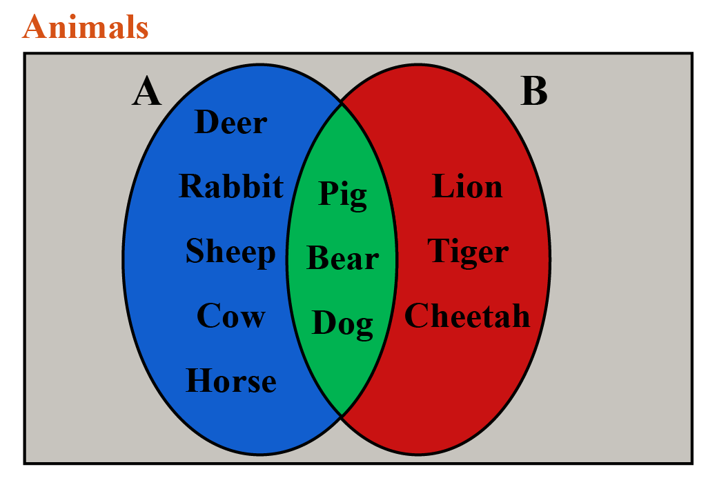 Set A and Set B inside the universal set for animals are represented in this Venn diagram.