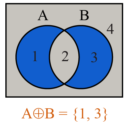 Venn diagram that shows the symmetric difference of A and B