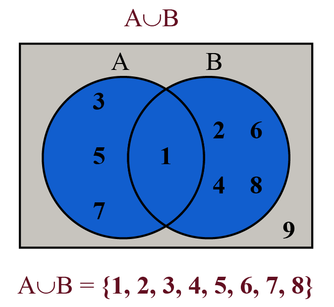 Venn diagram of A union B
