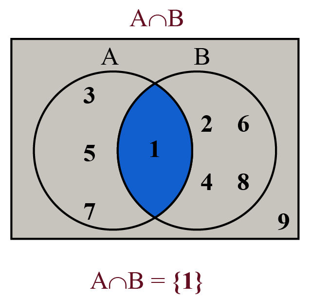 Venn diagram of A intersection B