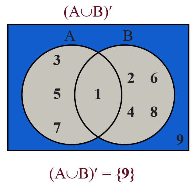 Venn diagram representing the compliment of (A U B)