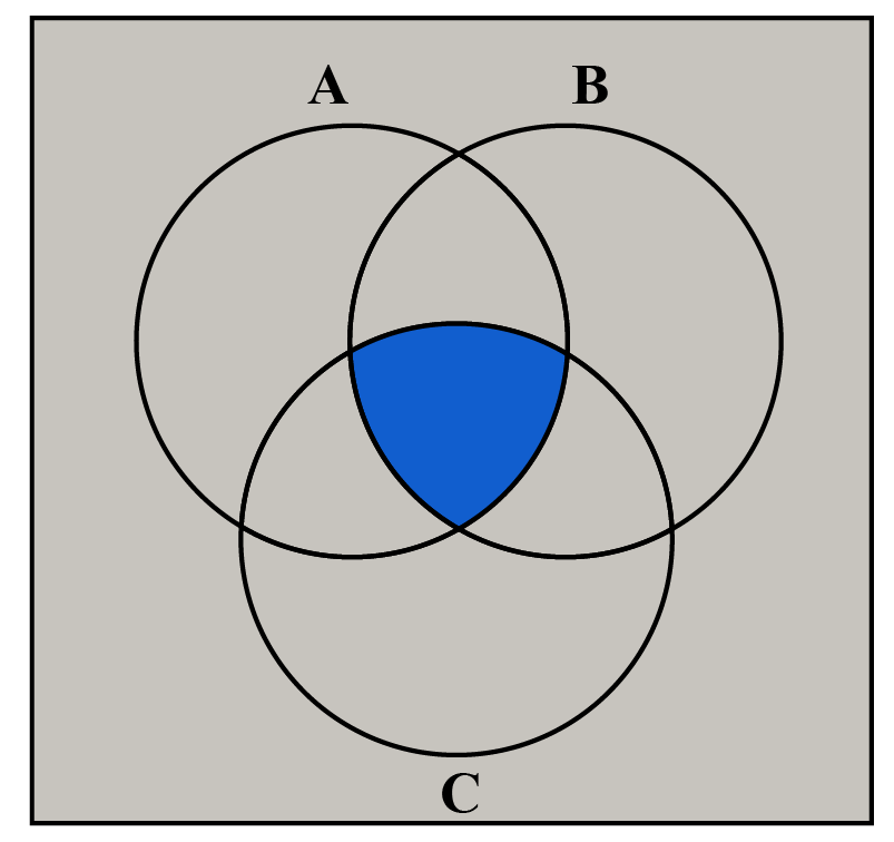 A 3 circle venn diagram showing the common elements for the three sets