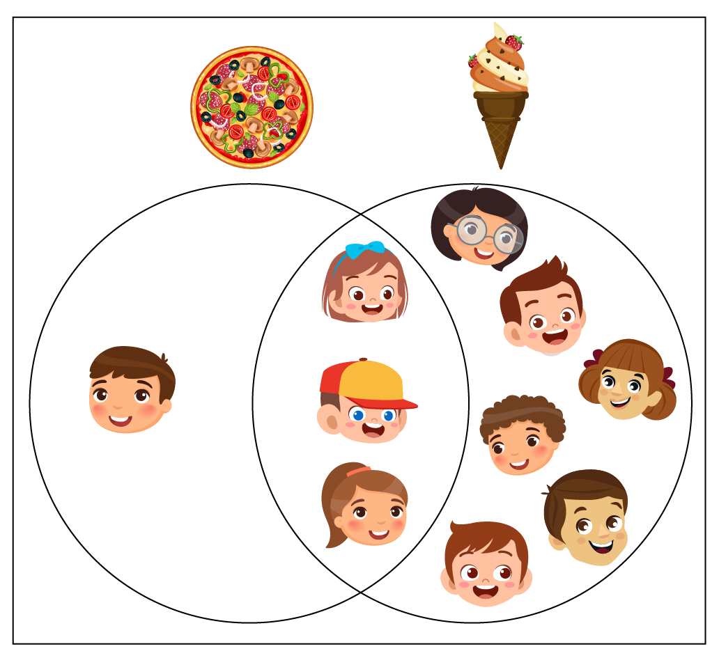 Venn diagram example solution that shows 3 children like both pizzas and ice creams, and 4 children like pizzas.