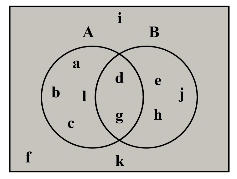 Venn diagram of a set A and B