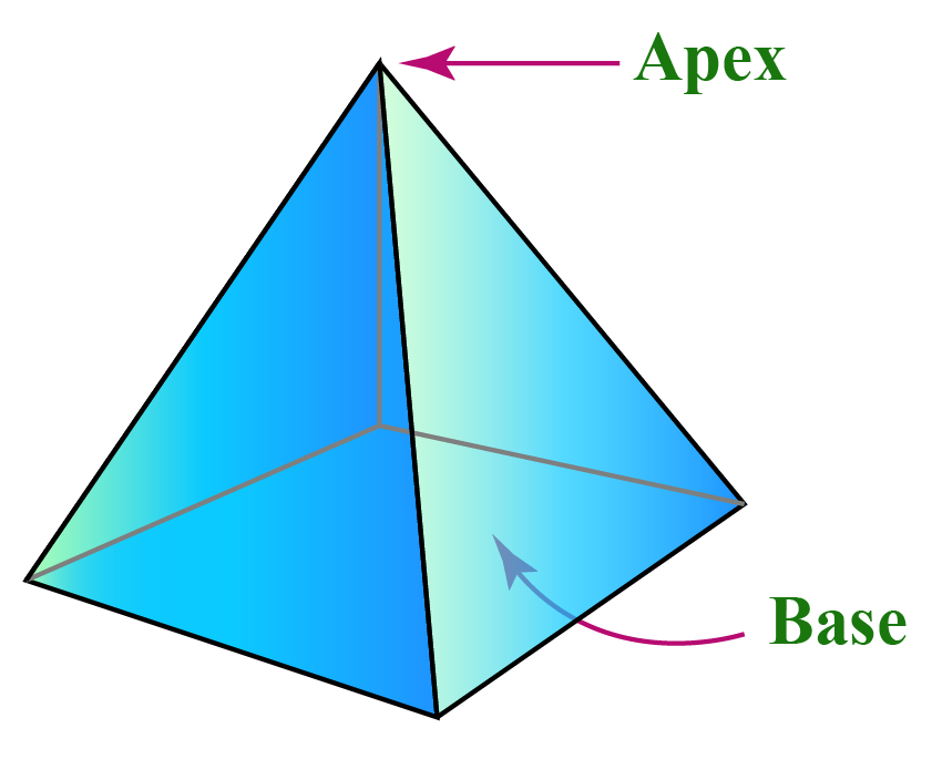 A square pyramid with apex and base