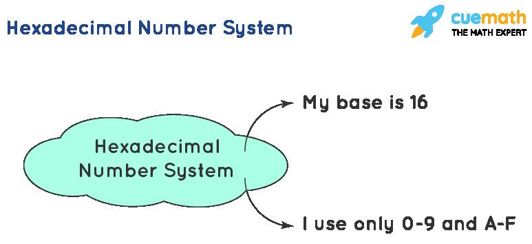 Hexadecimal Number System